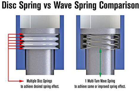 Single Turn Wave Springs Replace Stamped Washers In